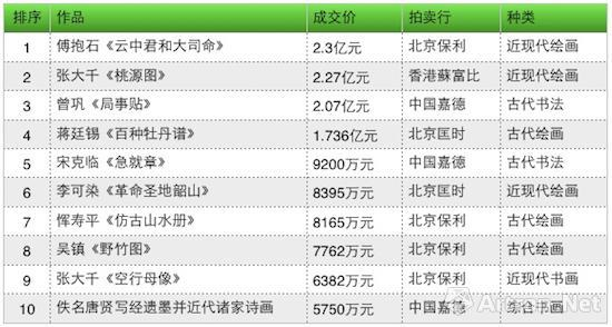 2016年春拍中国书画拍卖成交TOP10